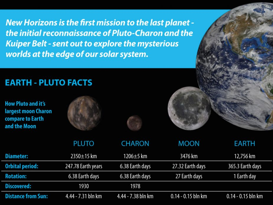 new-horizons-earth-pluto-facts