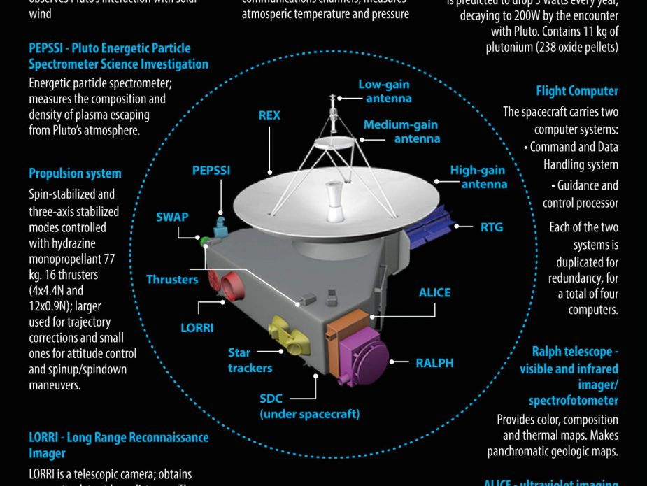 new-horizons-spacecraft-systems&instruments