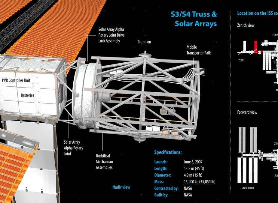 S3S4-truss