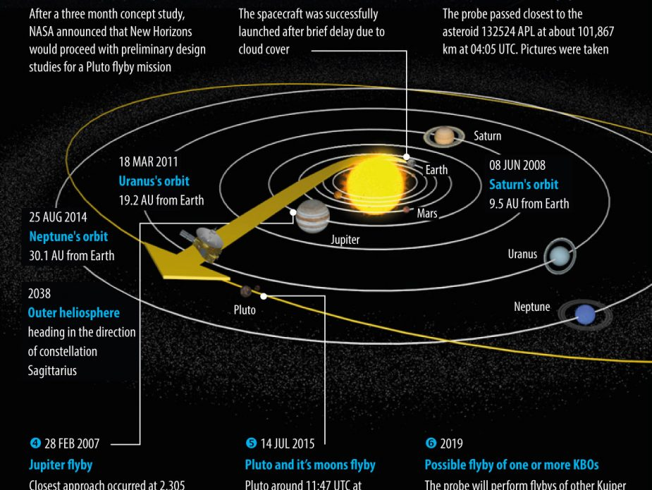 new-horizons-mission-timeline