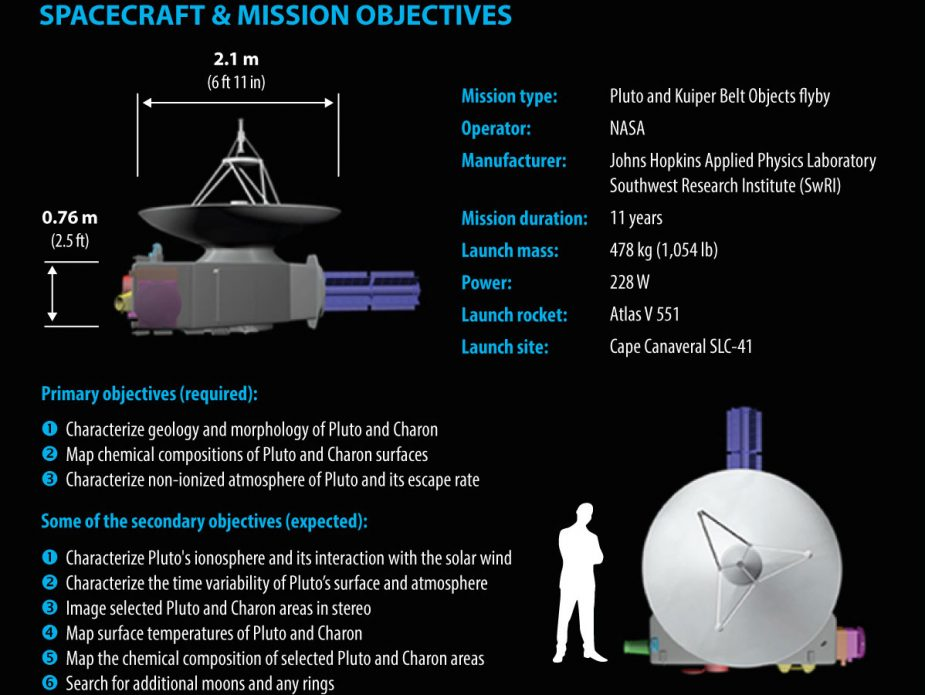 new-horizons-spacecraft&mission-objectives